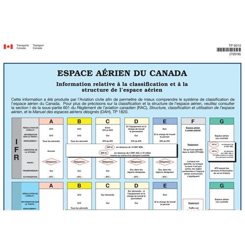 Affiche - Espace aérien du Canada