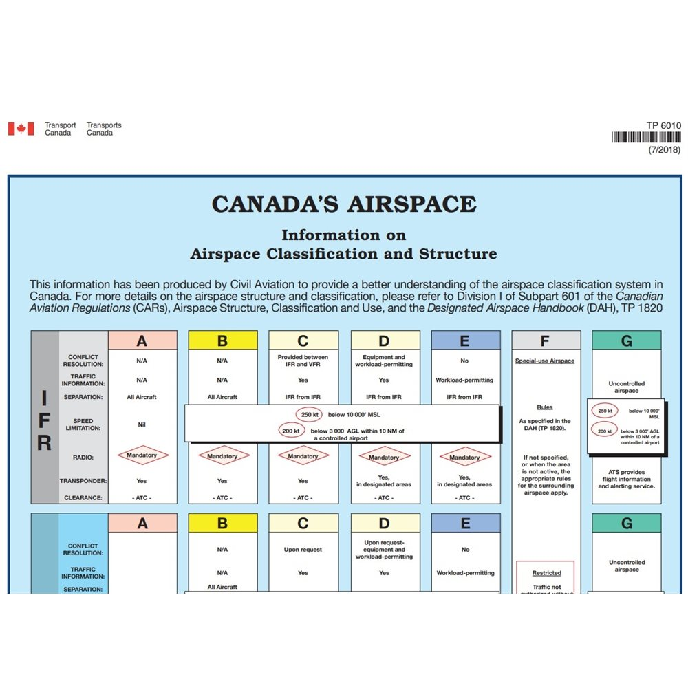 Canada's Airspace Poster - Laminated